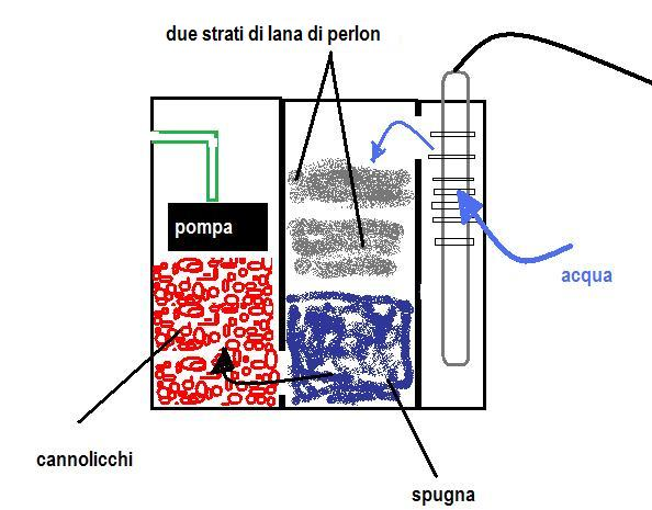 Schema filtro esterno acquario fare di una mosca for Filtro esterno laghetto fai da te