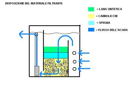 Schema filtro interno acquario fare di una mosca for Filtro acquario tartarughe